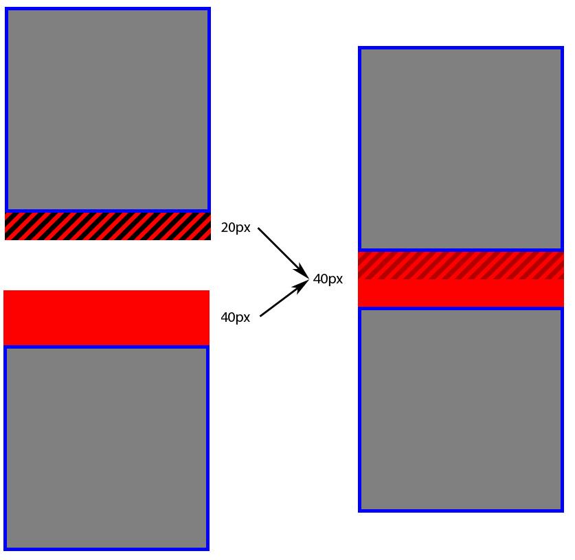 Colapso de márgenes verticales